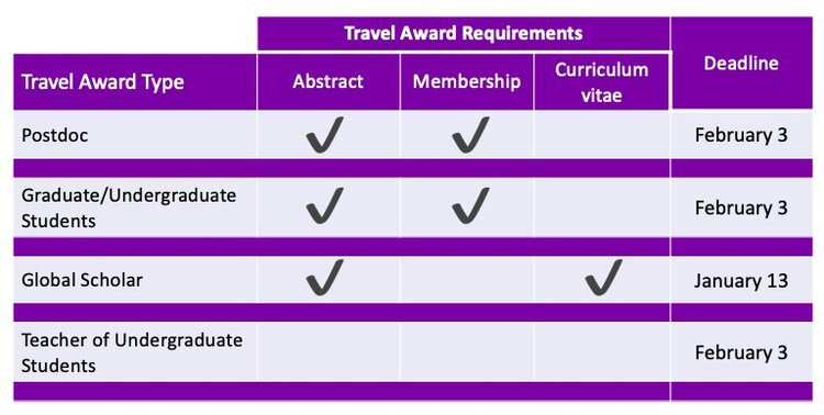 Travel Award Requirements